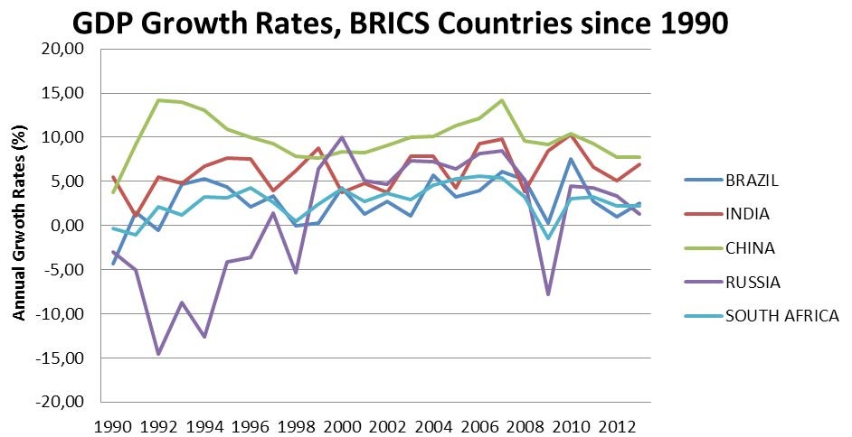 GDP-rate
