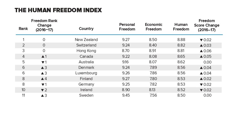 cato-human-freedom-index-update-3-14_page-0001 (2)